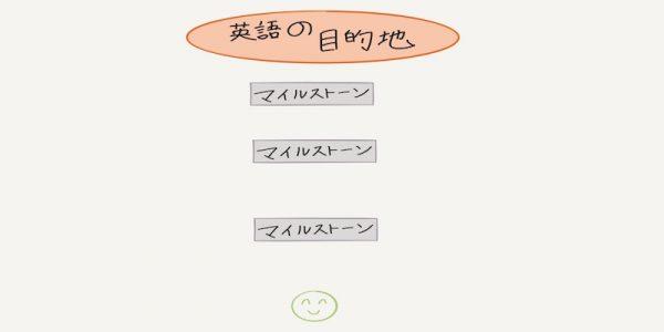 マイルストーンは、自分の英語の目的地までの途中で達成するゴールとなります。