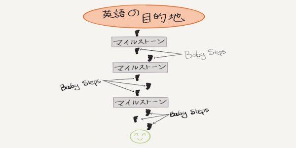 Baby Stepsとはとても小さい、細かい英語コミュニケーションの手段です。