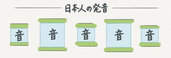 日本人の英語発音のイメージ